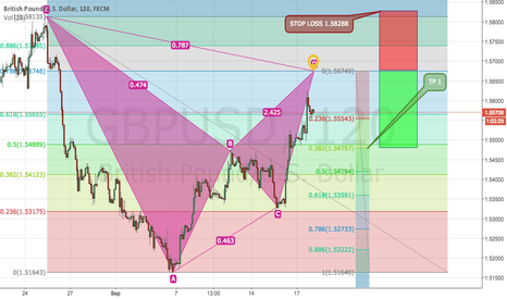 GBPUSD: WARNING THE NEXT IN - CYPHER PATTERN FIBONACCI