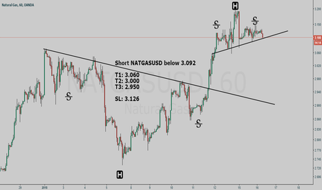 NATGASUSD: Natural gas short setup