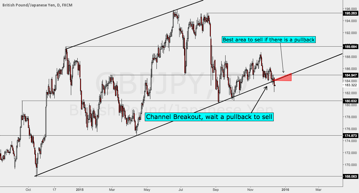 GBPJPY Daily Channel Breakout