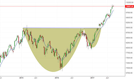 NIFTY: NIFTY 2 YEAR LONG TERM WEEKLY LONG