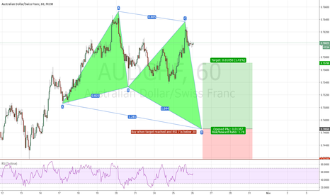 AUDCHF: AUD/CHF 1HR Bullish Butterfly