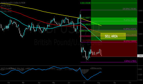 GBPUSD: GBPUSD Short.. After Significant Bounce