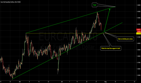 EURCAD: EURCAD - A potential buy opportunity.