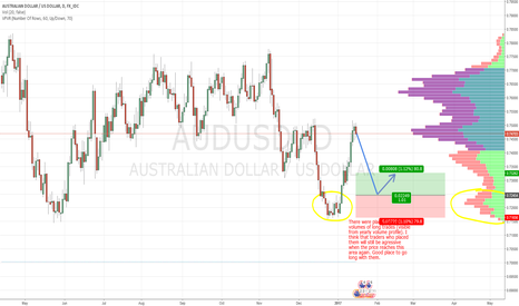 AUDUSD: AUD/USD swing based on Market Profile and Price Action