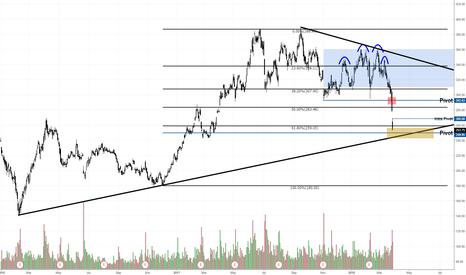 TSLA: TSLA approaching uptrend line