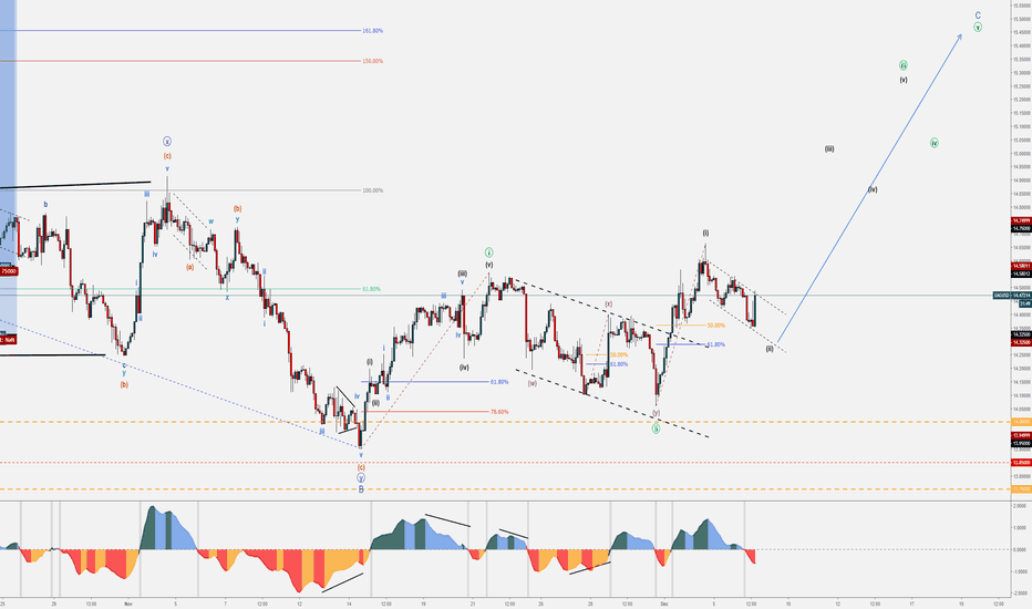 XAGUSD: XAG/USD Bullish Set-up - December Trends