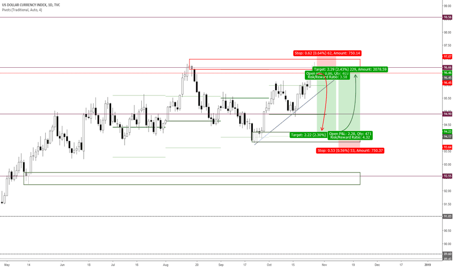 DXY: DXY is looking weak in the next week to come