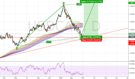 USDCAD: USDCAD long to 1.47 handles