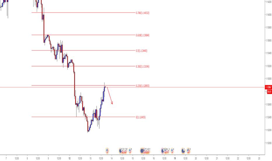 EURUSD: اليورو للبيع