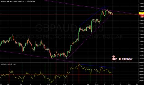 GBPAUD: GBPAUD Short on divergence and broken trendline