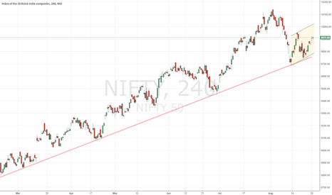 NIFTY: NIFTY - August Expiry at 10000