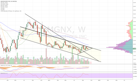 MGNX: Falling wedge b/o into symm triang within descending channel