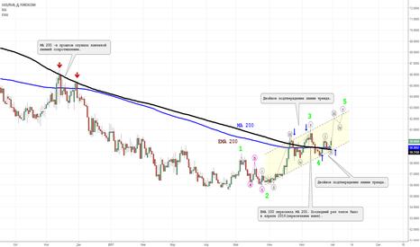 USDRUB: Доллар/Рубль- в начале волны 3(5).