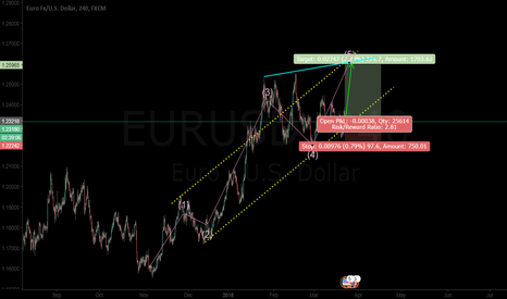 EURUSD: Prettiest Elliot Wave going to 5th (Eye Spy a Gartley)