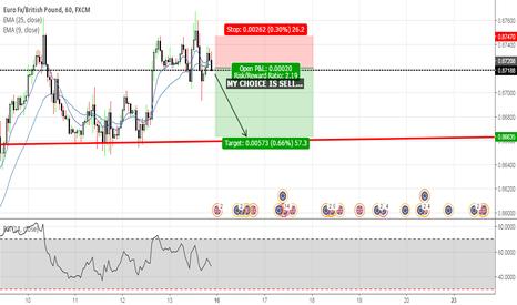 EURGBP: Euro/British Pound