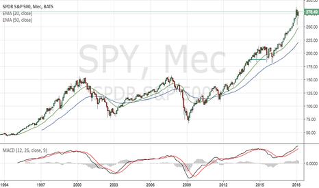 SPY: Рынок за неделю: новый максимум в Nasdaq 100 и возвращение силы