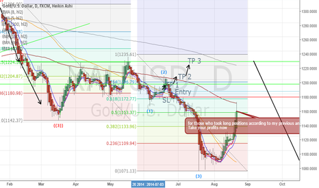 XAUUSD: Gold profit taking
