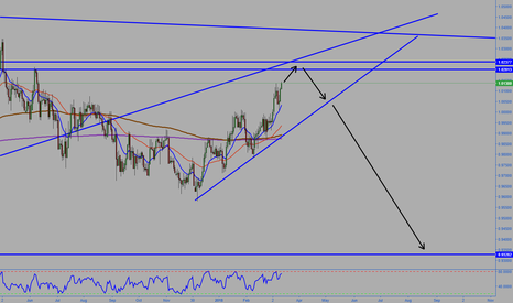 AUDCAD: AUDCAD Possible moves