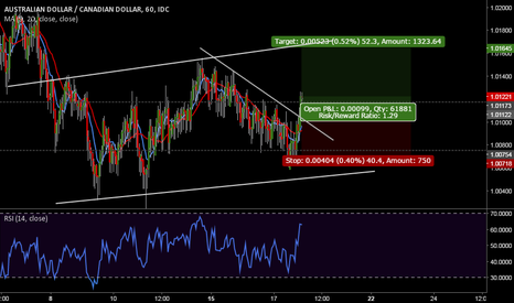 AUDCAD: Scalping AUDCAD - Buy the breakout
