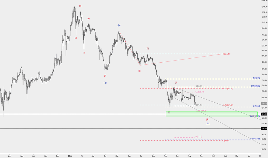 ETHUSD: What if the double bottom doesn't hold?