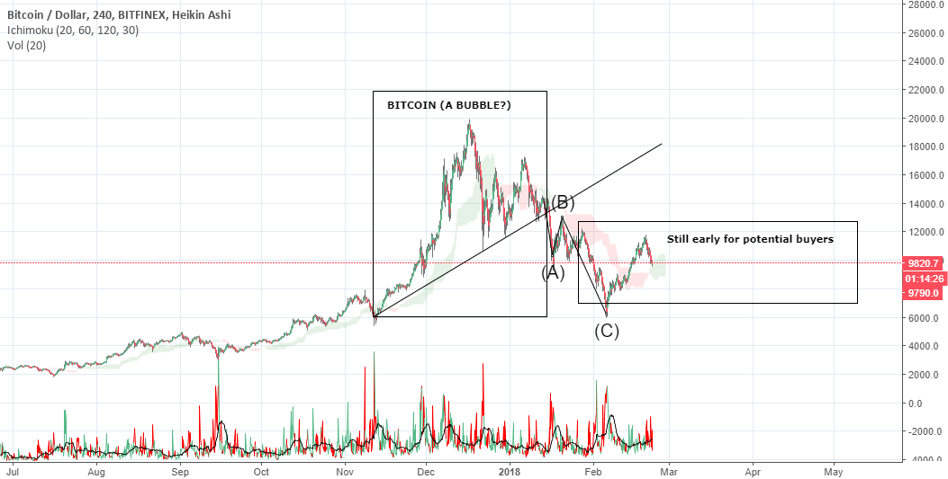 Bitcoin compared to NASDAQ
