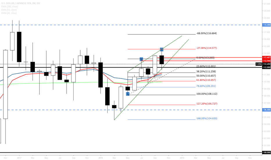 USDJPY: UJ monthly fib interaction