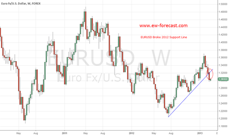 EURUSD: Euro broke 2012 Support Line