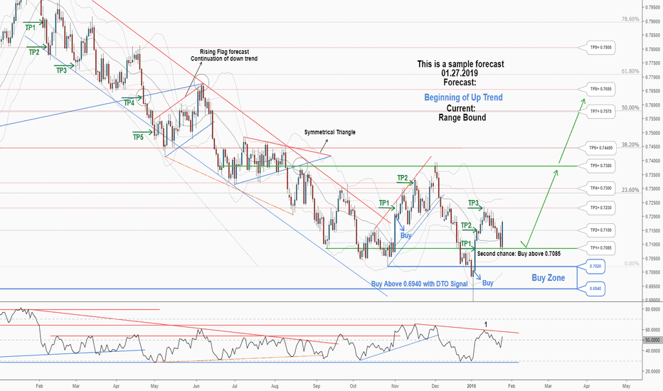 AUDUSD: A second Chance to Buy in AUDUSD...