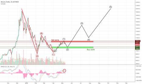 BTCUSD: BITCOIN : ELLIOT IDEA FOR LONG
