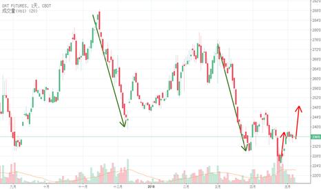 ZO2!: 燕麥已經超跌,可搶反彈