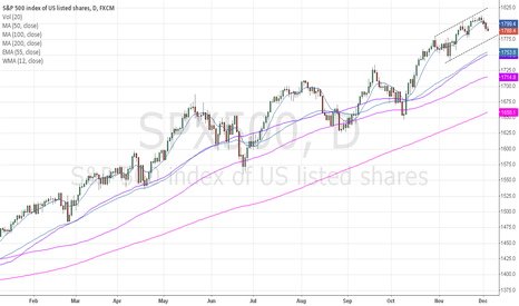 SPX500: staying short until trend line is met