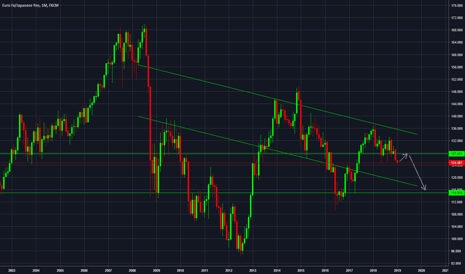 EURJPY: EURJPY [Monthly] Are we going to see 115 ?