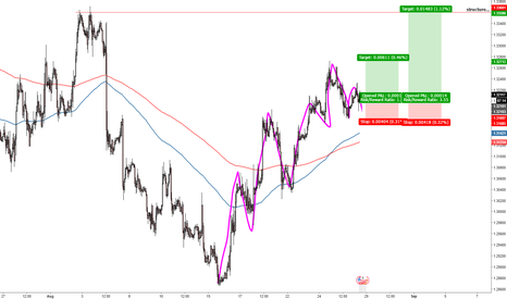 GBPUSD: GBPUSD Long for a short Time