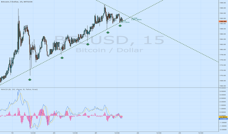 BTCUSD: Demand is drying up