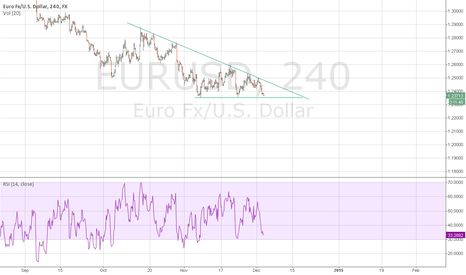 EURUSD: EURUSD, descending triangle formation