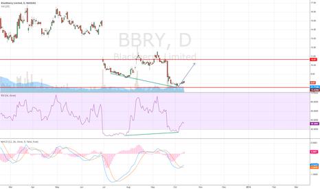 BBRY: div
