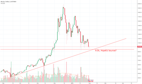 BTCUSD: BTC Trend Bounce