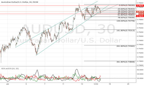AUDUSD: is it finally going short