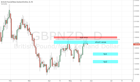 GBPNZD: GBPNZD facing rejection at resistance..