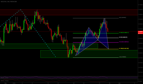NZDUSD: Bullish Cypher NZDUSD 4hr