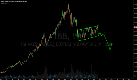 IBB: $IBB bearish flag, lower continuation.