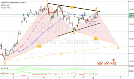 GBPJPY: GBPJPY 4H TECHNICAL ANALYSIS