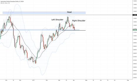 AUDCAD: Is this is for AUDCAD?