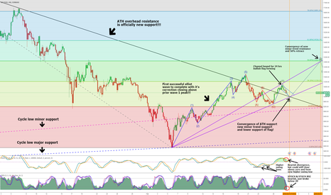 BTCUSD: (BTC) BITCOIN TESTING NEW SUPPORT!! Incoming bull confirmation!?