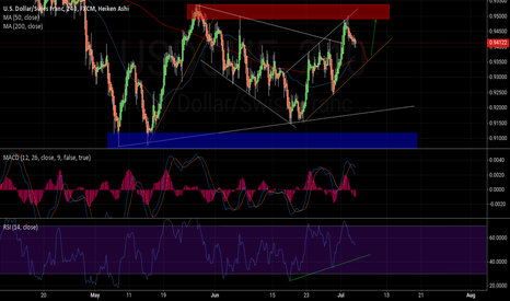 USDCHF: Approaching key point.