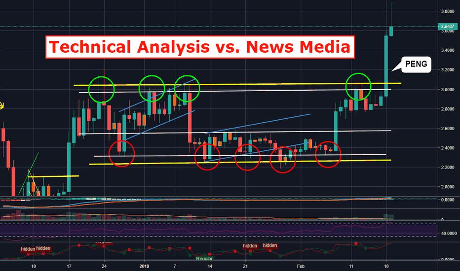 EOSUSD: Technical Analysis vs. News Media
