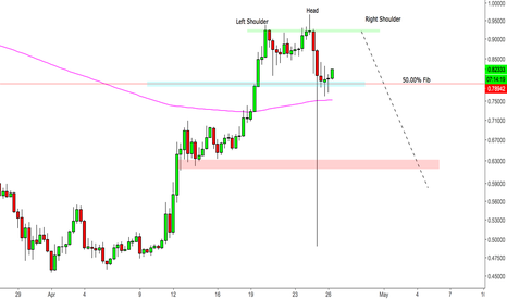 XRPUSD: XRP/USD CRYPTO - Possible Head and Shoulders