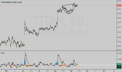 TITAN: Titan Buy Setup