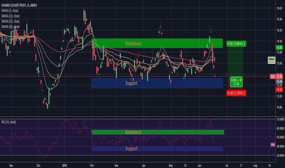 SLV: SLV - Sidewards trading