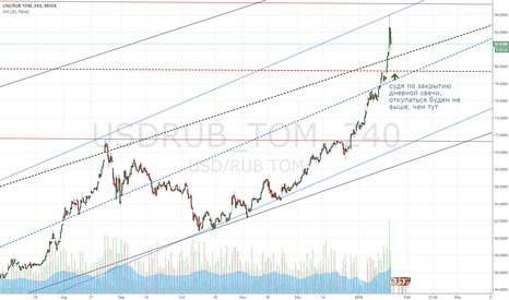 USDRUB_TOM: usd/rub wild guess